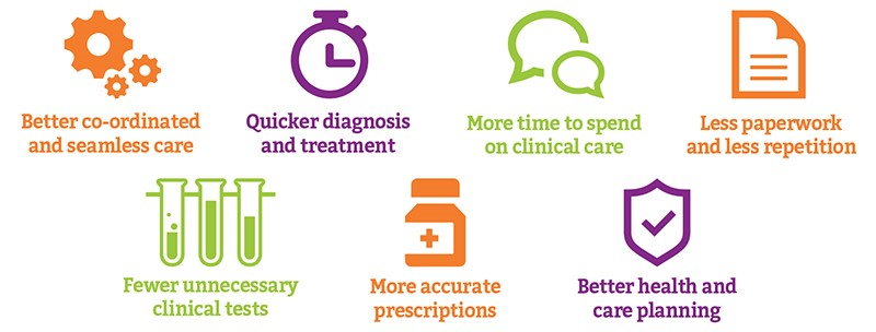 Better co-ordinated and seamless care, Quicker diagnosis and treatment, Less paperwork and less repetition, Fewer unnecessary clinical tests, More accurate prescriptions, More time to spend on clinical care, Better healthandcare planning