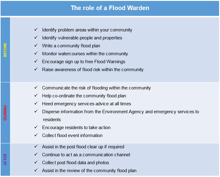 Role of Flood Warden